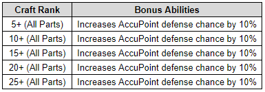 Craft Rank Bonus.PNG