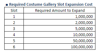 Required Costume Gallery Slot Expansion Cost.PNG